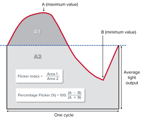 Percent flicker and flicker index graph