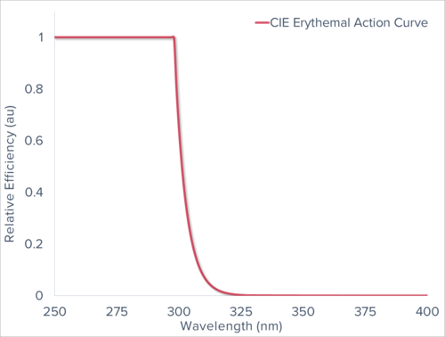 CIE Erythemal Action Curve