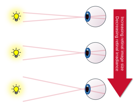 Photobiological Safety Retinal Impact Diagram