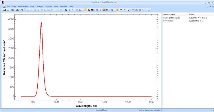 IDR300-PSL blue LED spectral radiance