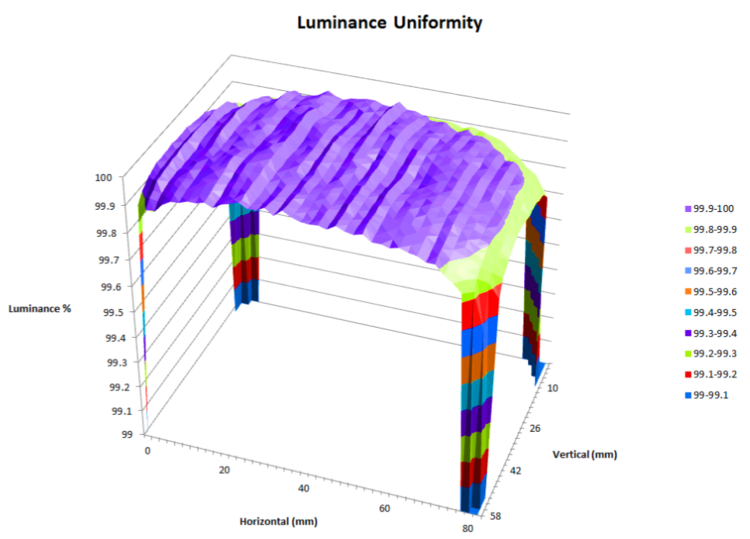 Uniform CCT source luminance uniformity