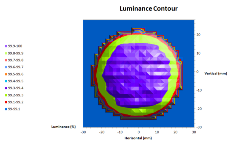 Uniform CCT source luminance contour