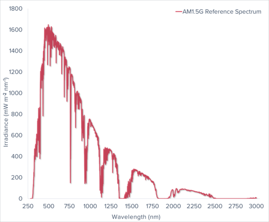 AM1.5G Reference Spectrum Graph