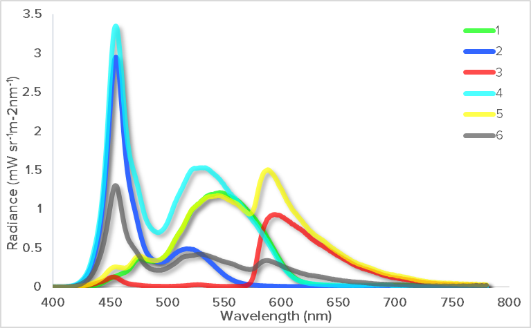 Display spectral radiance measurement results