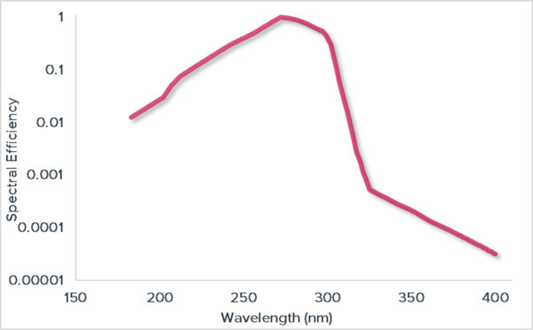 Actinic UV Spectral weighting function