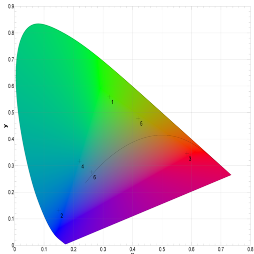 Example Display Colourimetric Measurement Results