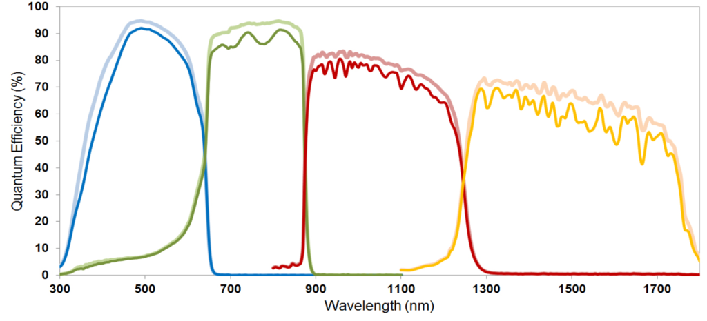 Solar Cell Efficiency Graph