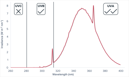 UV Emission Graph 1