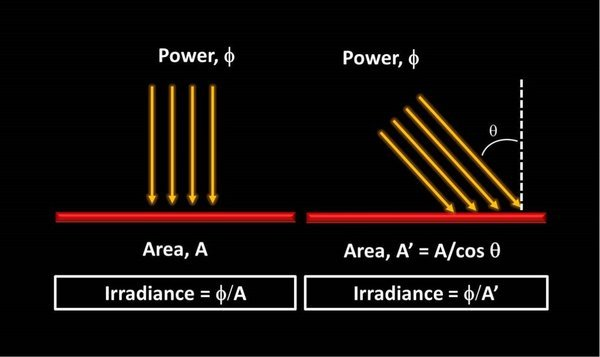 Irradiance Diagram 2