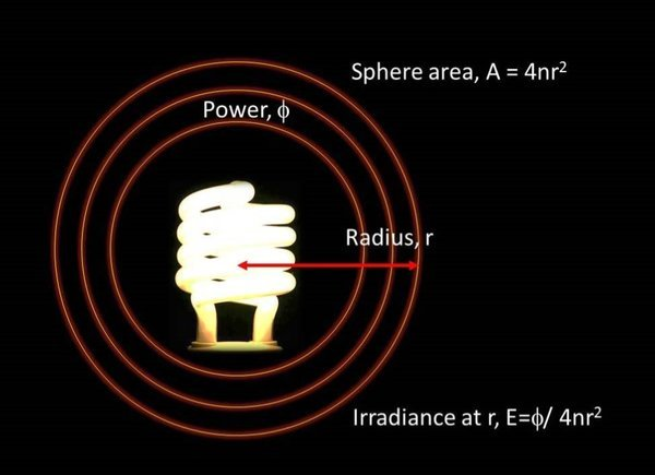 Irradiance Diagram 3