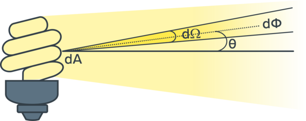 Spectral Radiance Diagram