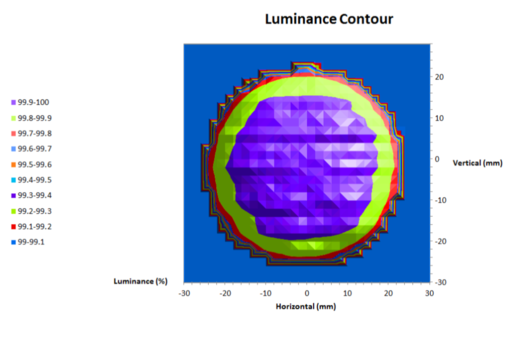 ULS300 Typical Luminance Contour