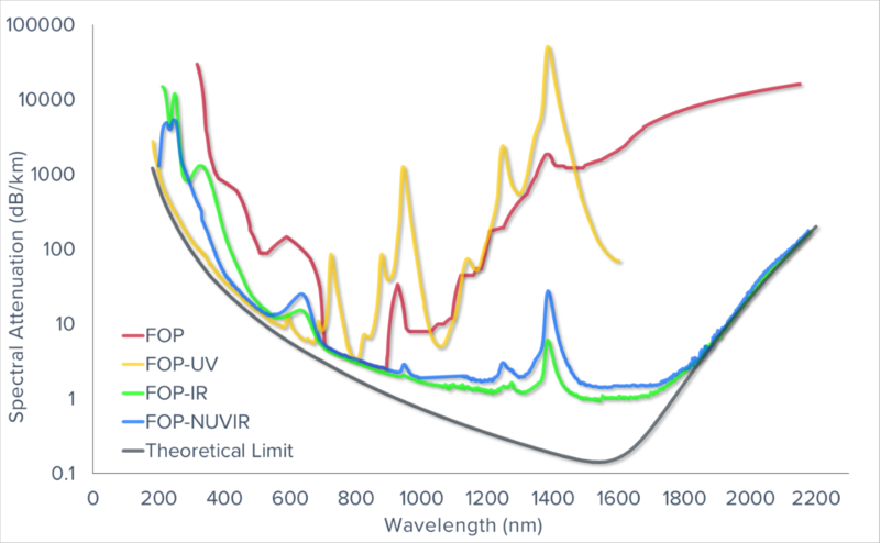 UV, IR and NUVIR fibre optic bundle spectral attenuation