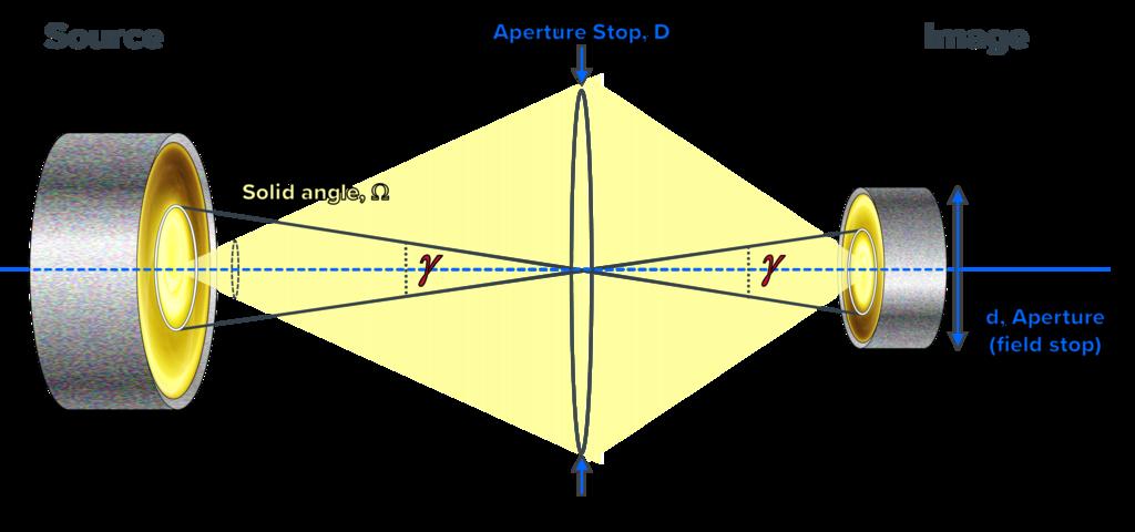 Measurement of Spectral Radiance - Bentham