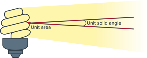 Spatially Averaged Radiance Diagram