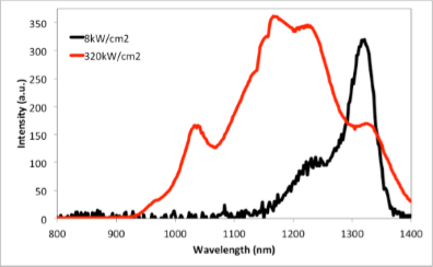 PL spectra of 1.3µm emitting QD sample
